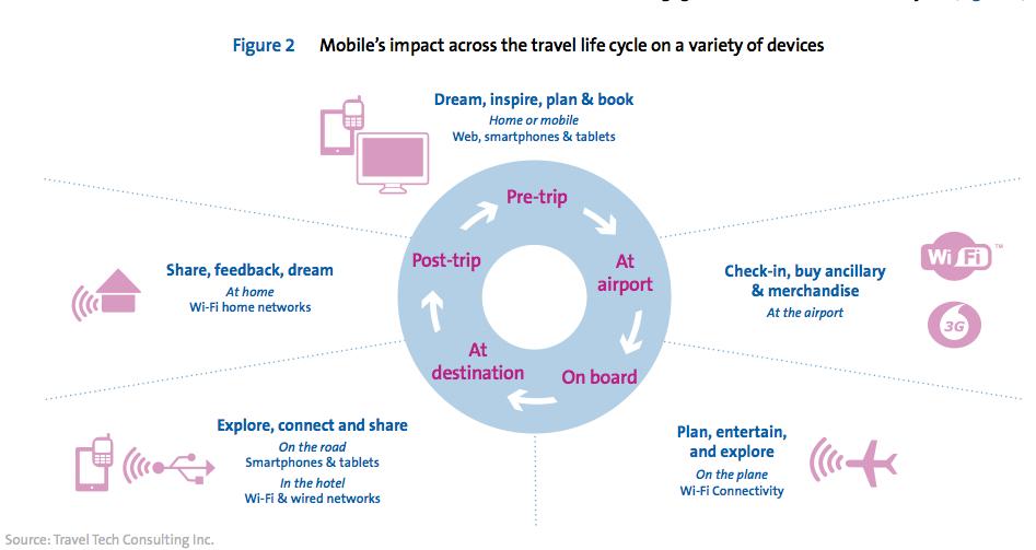 graphe amadeus mobile et voyage