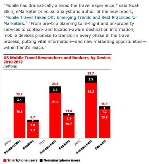 mobile travel research booking