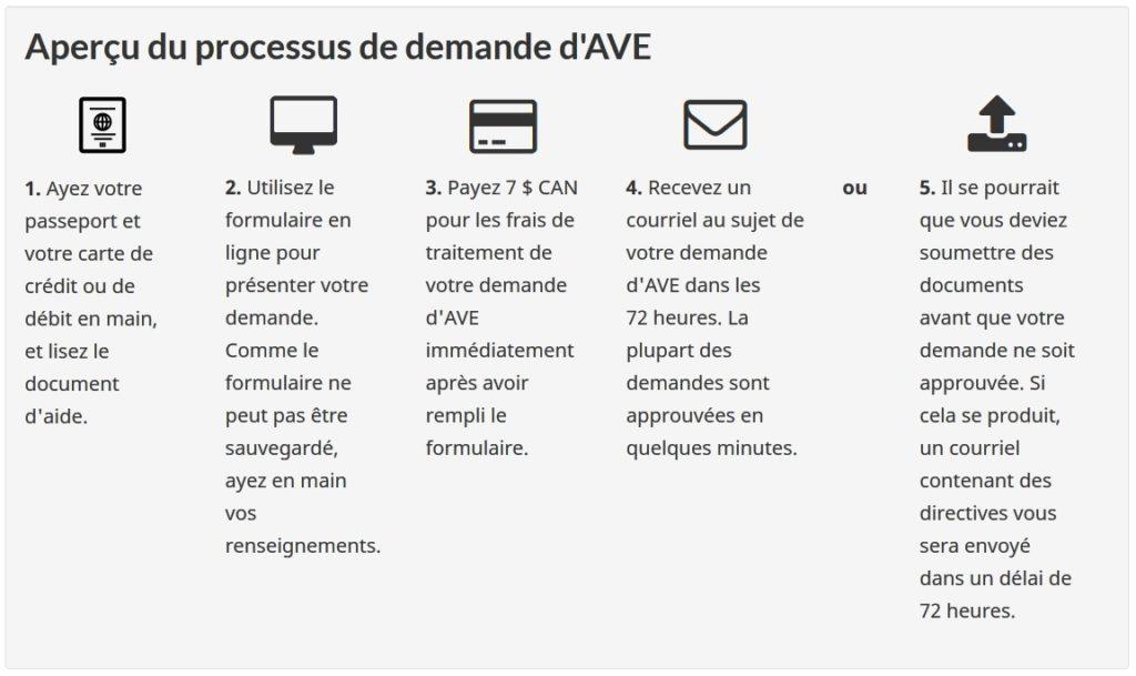 procédure visa Canada (AVE)